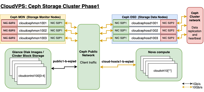 Cloudvps-ceph-phase1-2.png
