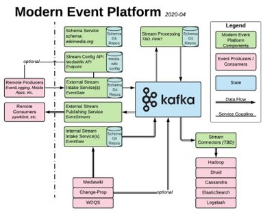 Modern Event Platform Architecture Diagram.jpeg