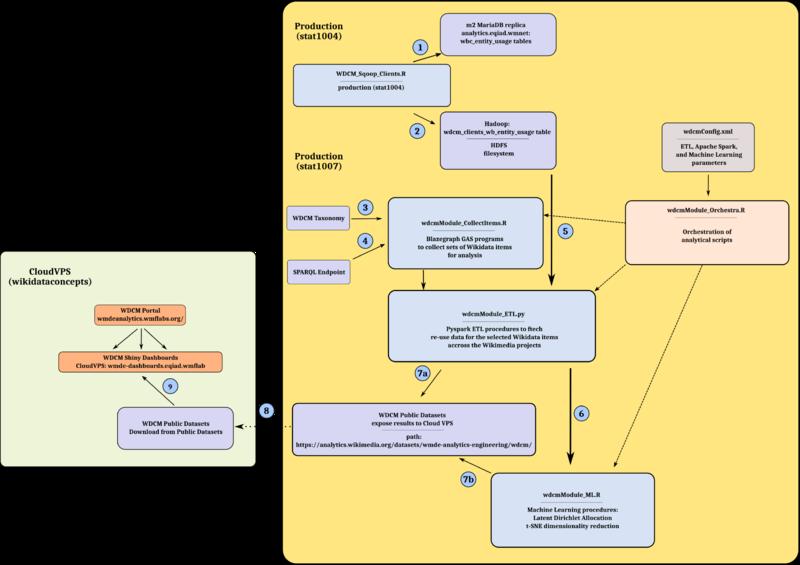 Wikidata Concepts Monitor - Wikitech